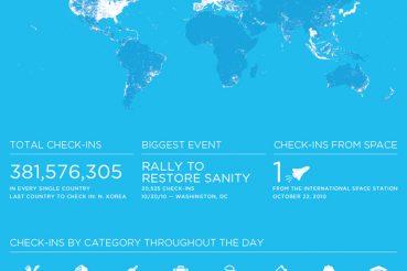 foursquare_infografico2010_p